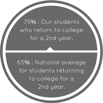 Trillium Academy Charter School | Return to College Stats